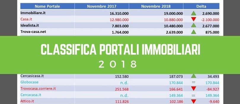 Classifica portali immobiliari 2018 - copertina