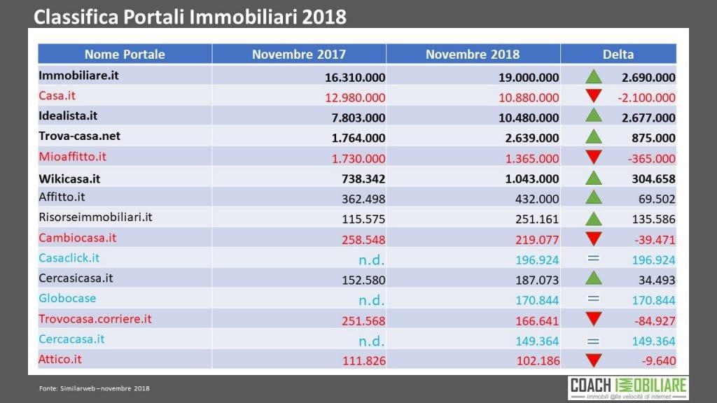 Classifica portali immobiliari 2018 vs 2017