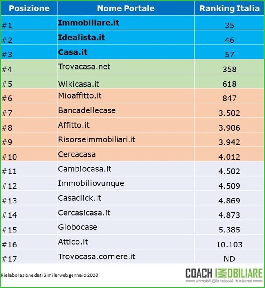 ranking Italia gennaio 2020 - portali immobiliari
