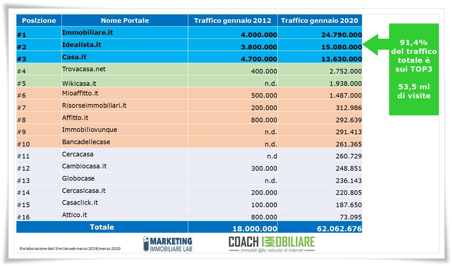 tabella-traffico-portali-immobiliari-2012-vs-2020