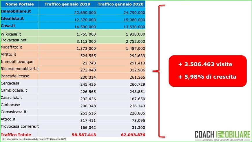 trend crescita traffico 2020